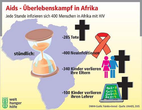 Aids - Überlebenskampf in Afrika