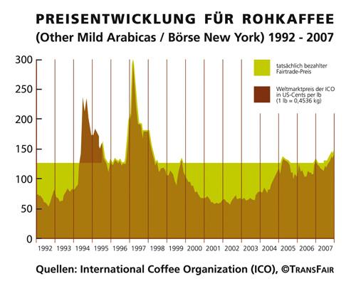 Rohpreisentwicklung Kaffee